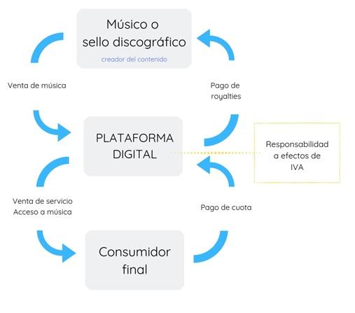 Prestación de servicios digitales a través de plataformas